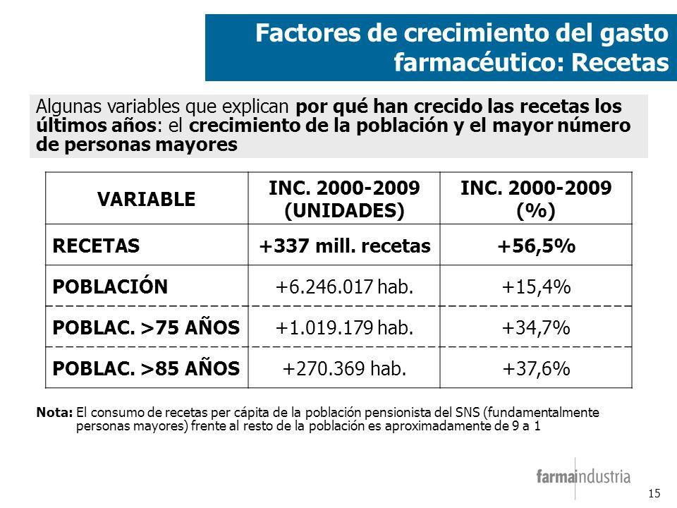 15 Factores de crecimiento del gasto farmacéutico: Recetas VARIABLE INC.