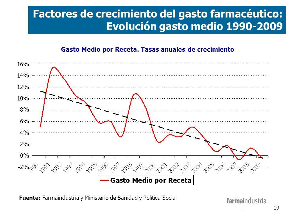 19 Factores de crecimiento del gasto farmacéutico: Evolución gasto medio 1990-2009 Fuente: Farmaindustria y Ministerio de Sanidad y Política Social Gasto Medio por Receta.