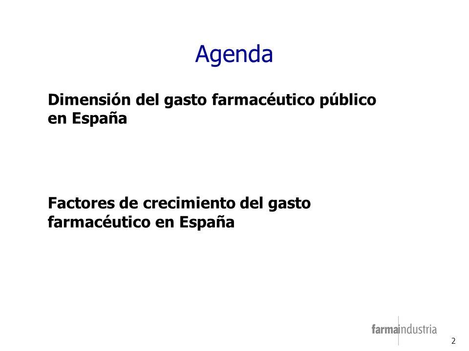 2 Agenda Dimensión del gasto farmacéutico público en España Factores de crecimiento del gasto farmacéutico en España