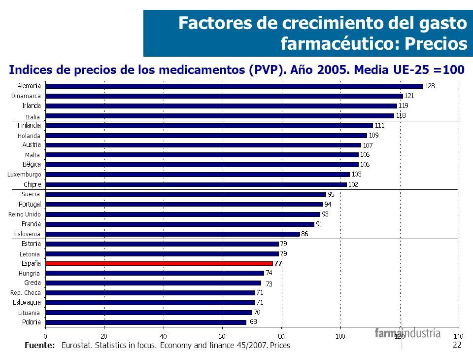 22 Factores de crecimiento del gasto farmacéutico: Precios Fuente:Eurostat.