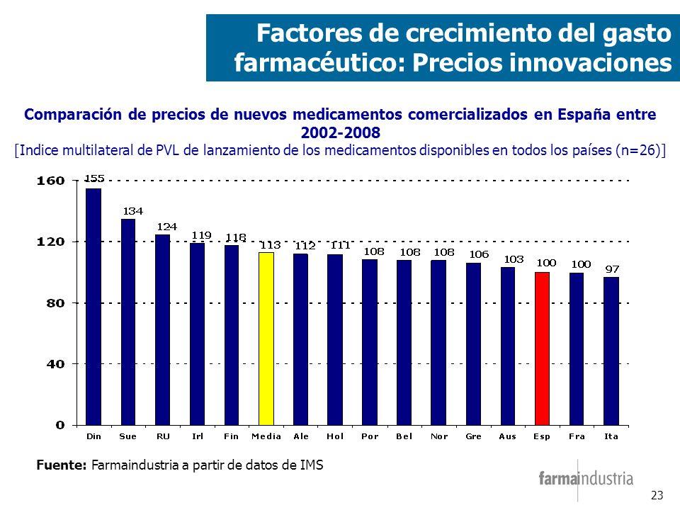 23 Fuente: Farmaindustria a partir de datos de IMS Comparación de precios de nuevos medicamentos comercializados en España entre 2002-2008 [Indice multilateral de PVL de lanzamiento de los medicamentos disponibles en todos los países (n=26)] Factores de crecimiento del gasto farmacéutico: Precios innovaciones