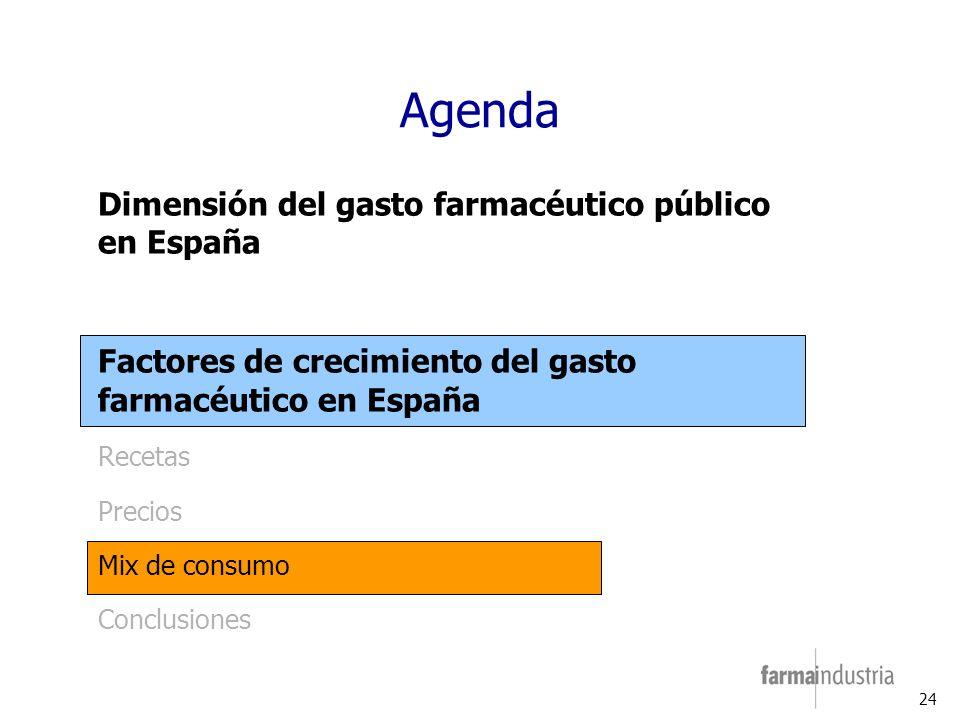24 Agenda Dimensión del gasto farmacéutico público en España Factores de crecimiento del gasto farmacéutico en España Recetas Precios Mix de consumo Conclusiones