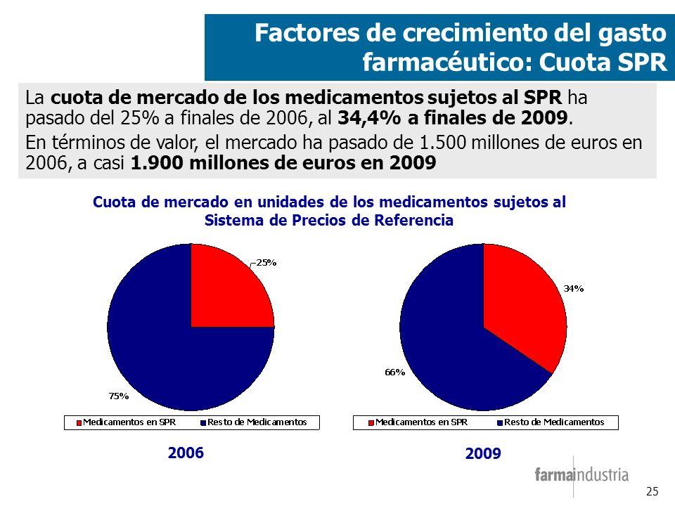 25 Factores de crecimiento del gasto farmacéutico: Cuota SPR Cuota de mercado en unidades de los medicamentos sujetos al Sistema de Precios de Referencia 2006 2009 La cuota de mercado de los medicamentos sujetos al SPR ha pasado del 25% a finales de 2006, al 34,4% a finales de 2009.