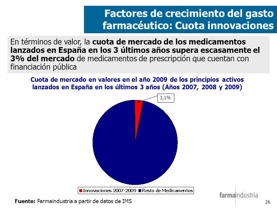 26 Factores de crecimiento del gasto farmacéutico: Cuota innovaciones Cuota de mercado en valores en el año 2009 de los principios activos lanzados en España en los últimos 3 años (Años 2007, 2008 y 2009) En términos de valor, la cuota de mercado de los medicamentos lanzados en España en los 3 últimos años supera escasamente el 3% del mercado de medicamentos de prescripción que cuentan con financiación pública 3,1% Fuente: Farmaindustria a partir de datos de IMS