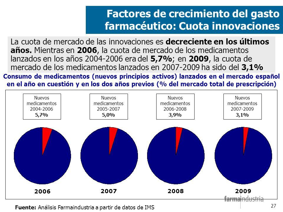 27 Factores de crecimiento del gasto farmacéutico: Cuota innovaciones La cuota de mercado de las innovaciones es decreciente en los últimos años.