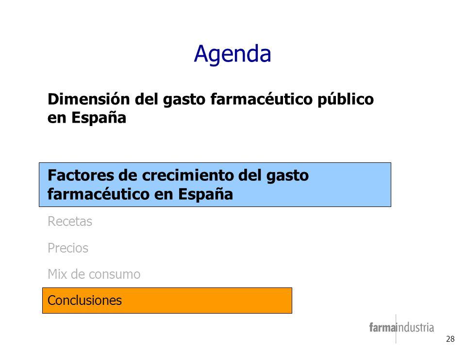 28 Agenda Dimensión del gasto farmacéutico público en España Factores de crecimiento del gasto farmacéutico en España Recetas Precios Mix de consumo Conclusiones