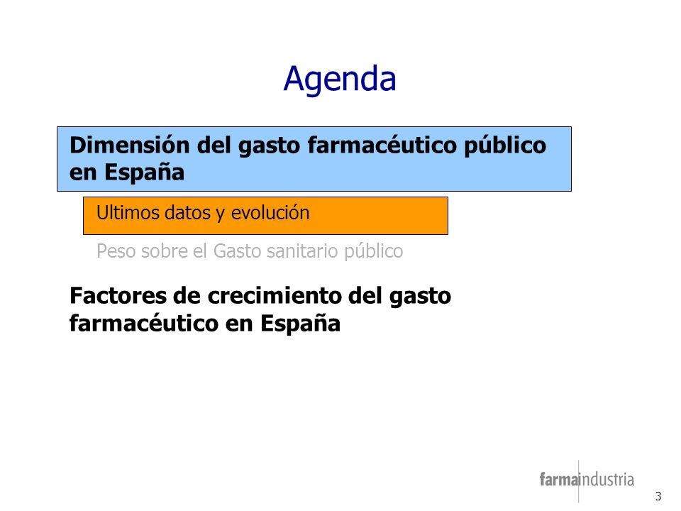 3 Agenda Dimensión del gasto farmacéutico público en España Ultimos datos y evolución Peso sobre el Gasto sanitario público Factores de crecimiento del gasto farmacéutico en España