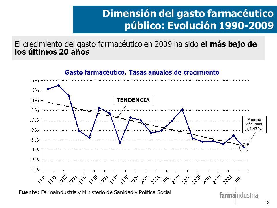 5 Fuente: Farmaindustria y Ministerio de Sanidad y Política Social Gasto farmacéutico.
