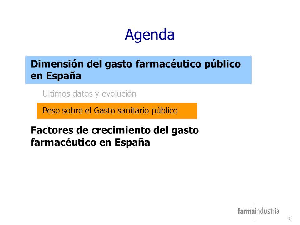 6 Agenda Dimensión del gasto farmacéutico público en España Ultimos datos y evolución Peso sobre el Gasto sanitario público Factores de crecimiento del gasto farmacéutico en España