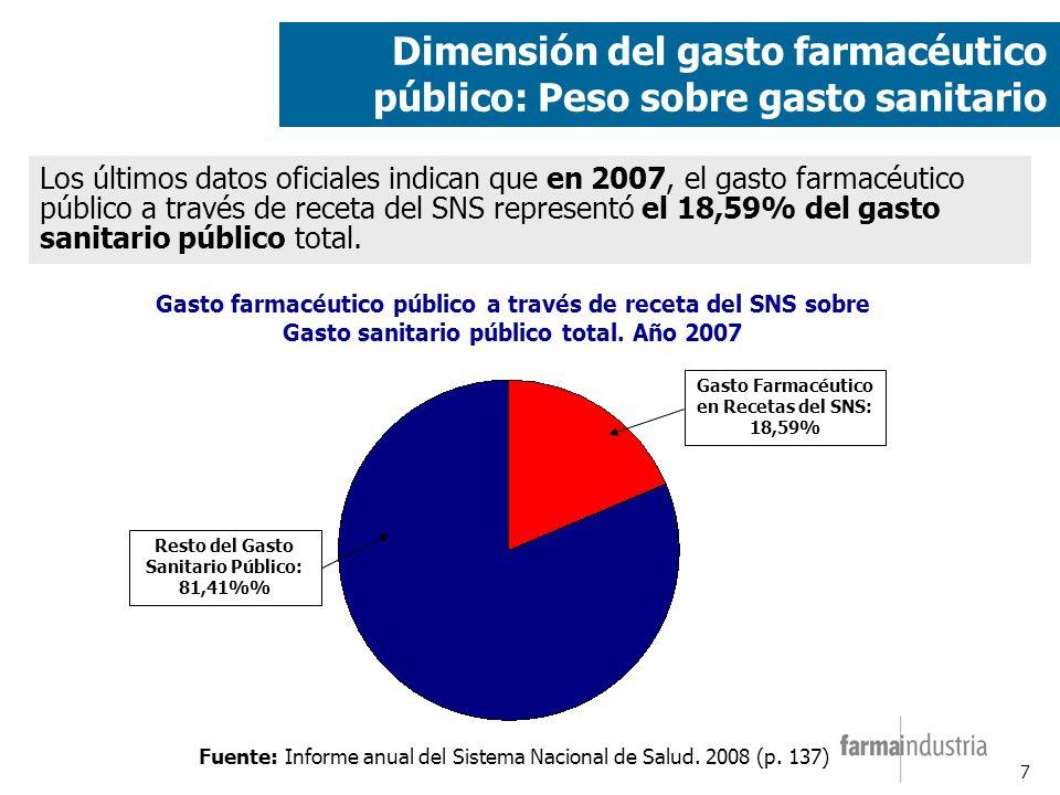 7 Los últimos datos oficiales indican que en 2007, el gasto farmacéutico público a través de receta del SNS representó el 18,59% del gasto sanitario público total.