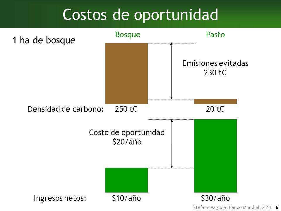 Stefano Pagiola, Banco Mundial, 2011 15 $10/yr$46/año$30/año PSA $40/año $10/año $30/año Costos de implementación Ingresos netos: -$4/año Ejemplo: Pago para conservar el bosque BosquePasto $5/año Costos administrativos Costos para el gobierno $40 + $5 = $45/ha = $0.56 /tCO 2 e
