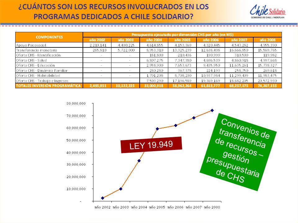 ¿CUÁNTOS SON LOS RECURSOS INVOLUCRADOS EN LOS PROGRAMAS DEDICADOS A CHILE SOLIDARIO.