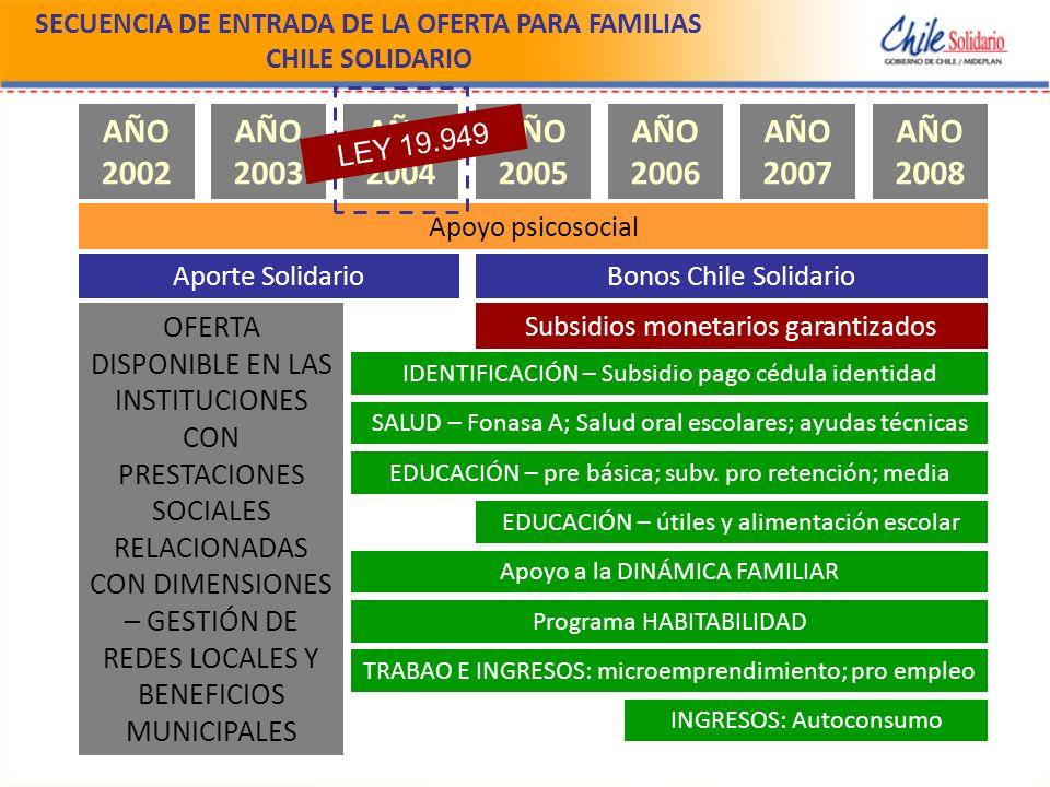 SECUENCIA DE ENTRADA DE LA OFERTA PARA FAMILIAS CHILE SOLIDARIO AÑO 2002 AÑO 2003 AÑO 2004 AÑO 2005 AÑO 2006 AÑO 2007 AÑO 2008 Apoyo psicosocial Aporte SolidarioBonos Chile Solidario Subsidios monetarios garantizados IDENTIFICACIÓN – Subsidio pago cédula identidad SALUD – Fonasa A; Salud oral escolares; ayudas técnicas EDUCACIÓN – pre básica; subv.