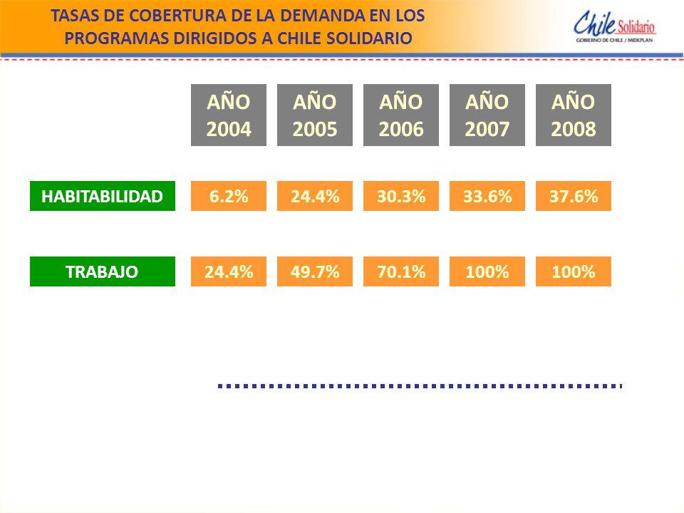 TASAS DE COBERTURA DE LA DEMANDA EN LOS PROGRAMAS DIRIGIDOS A CHILE SOLIDARIO AÑO 2004 AÑO 2005 AÑO 2006 AÑO 2007 AÑO 2008 HABITABILIDAD TRABAJO 6.2%24.4%30.3%33.6%37.6% 24.4%49.7%70.1%100%