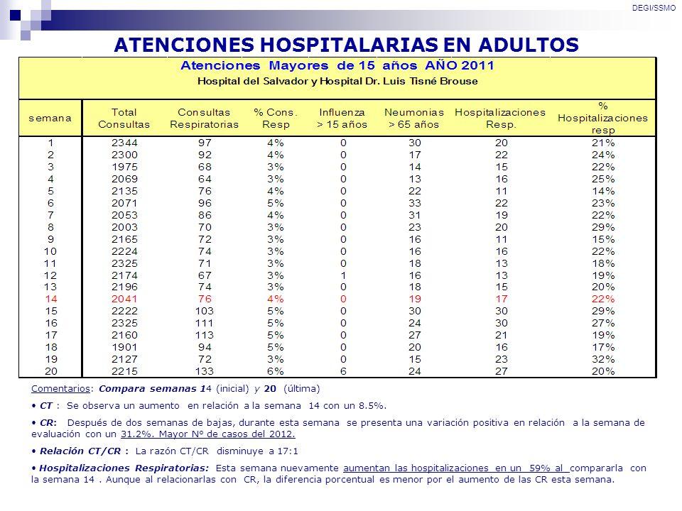 ATENCIONES HOSPITALARIAS EN ADULTOS DEGI/SSMO Comentarios: Compara semanas 14 (inicial) y 20 (última) CT : Se observa un aumento en relación a la sema