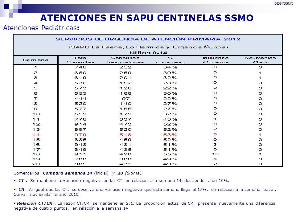 ATENCIONES EN SAPU CENTINELAS SSMO Atenciones Pediátricas: DEGI/SSMO Comentarios: Compara semanas 14 (inicial) y 20 (última) CT : Se mantiene la varia