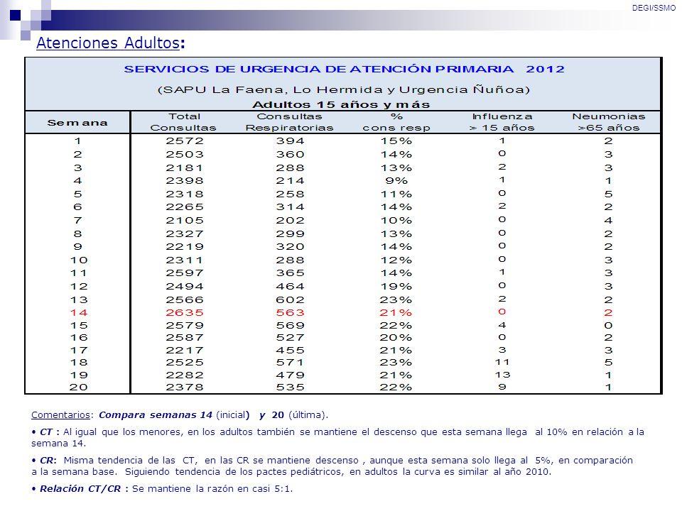 Atenciones Adultos: DEGI/SSMO Comentarios: Compara semanas 14 (inicial) y 20 (última). CT : Al igual que los menores, en los adultos también se mantie