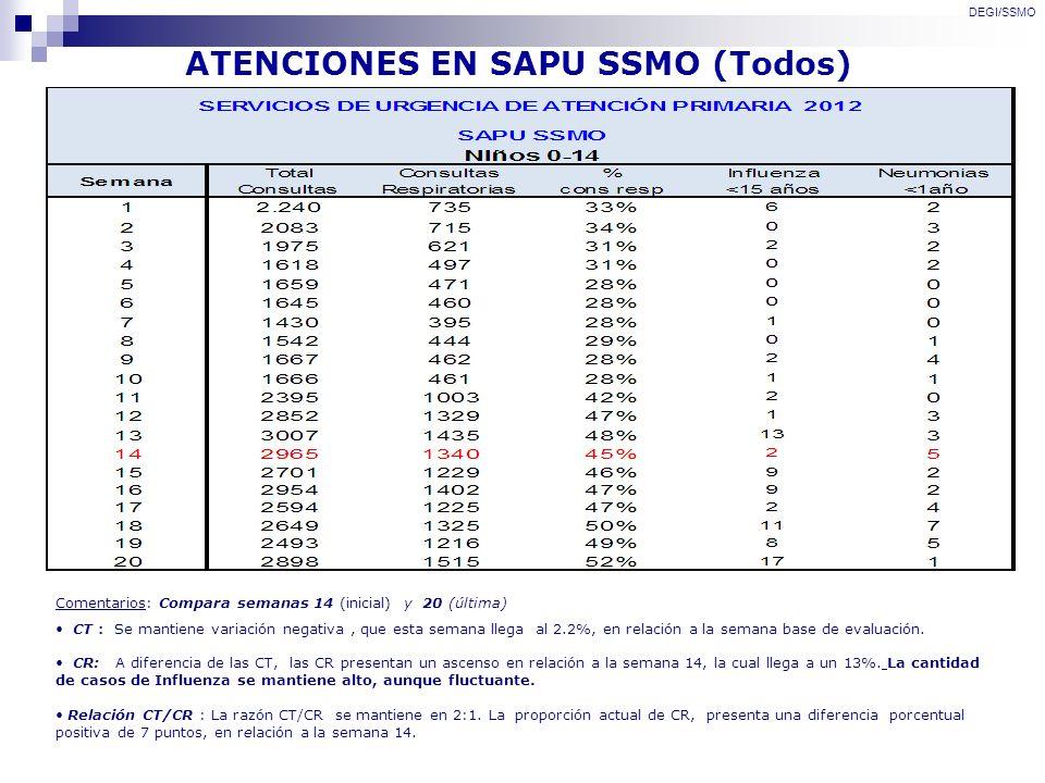 ATENCIONES EN SAPU SSMO (Todos) DEGI/SSMO Comentarios: Compara semanas 14 (inicial) y 20 (última) CT : Se mantiene variación negativa, que esta semana