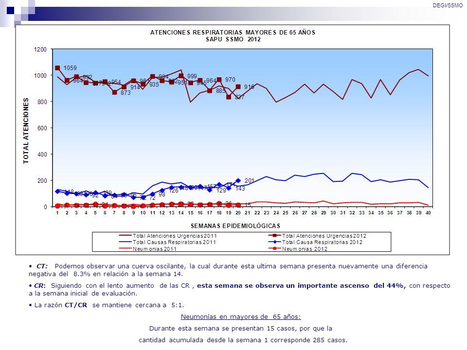 DEGI/SSMO CT: Podemos observar una cuerva oscilante, la cual durante esta ultima semana presenta nuevamente una diferencia negativa del 8.3% en relaci