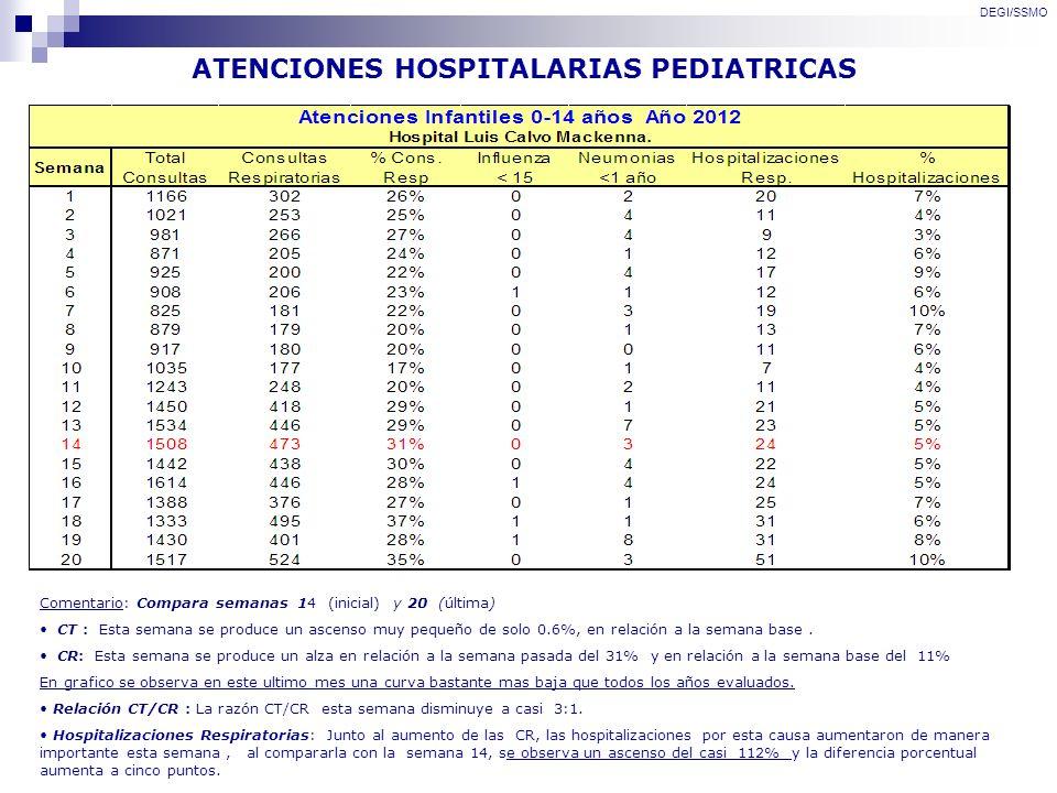 ATENCIONES HOSPITALARIAS PEDIATRICAS DEGI/SSMO Comentario: Compara semanas 14 (inicial) y 20 (última) CT : Esta semana se produce un ascenso muy peque