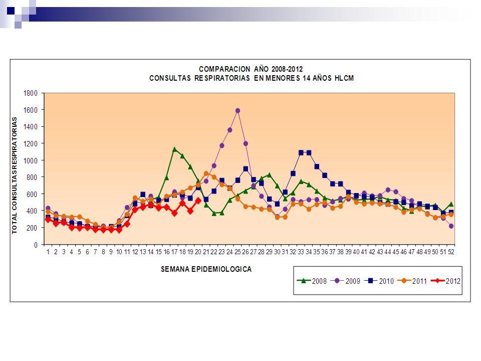 ATENCIONES EN SAPU CENTINELAS SSMO Atenciones Pediátricas: DEGI/SSMO Comentarios: Compara semanas 14 (inicial) y 20 (última) CT : Se mantiene la variación negativa en las CT en relación a la semana 14, desciende a un 10%.