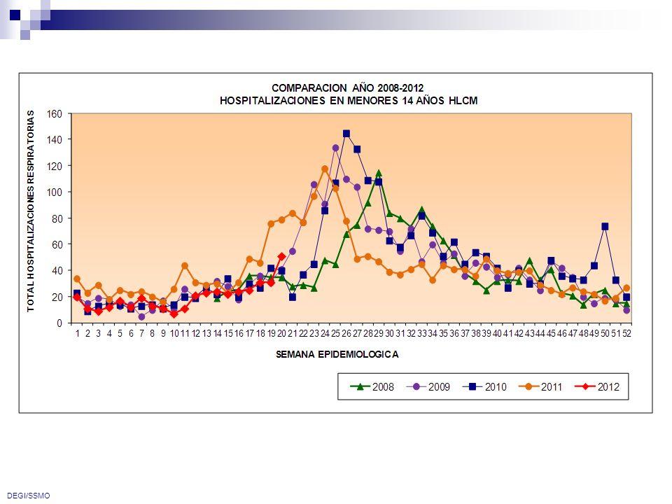 DEGI/SSMO CT: Podemos observar una cuerva oscilante, la cual durante esta ultima semana presenta nuevamente una diferencia negativa del 8.3% en relación a la semana 14.