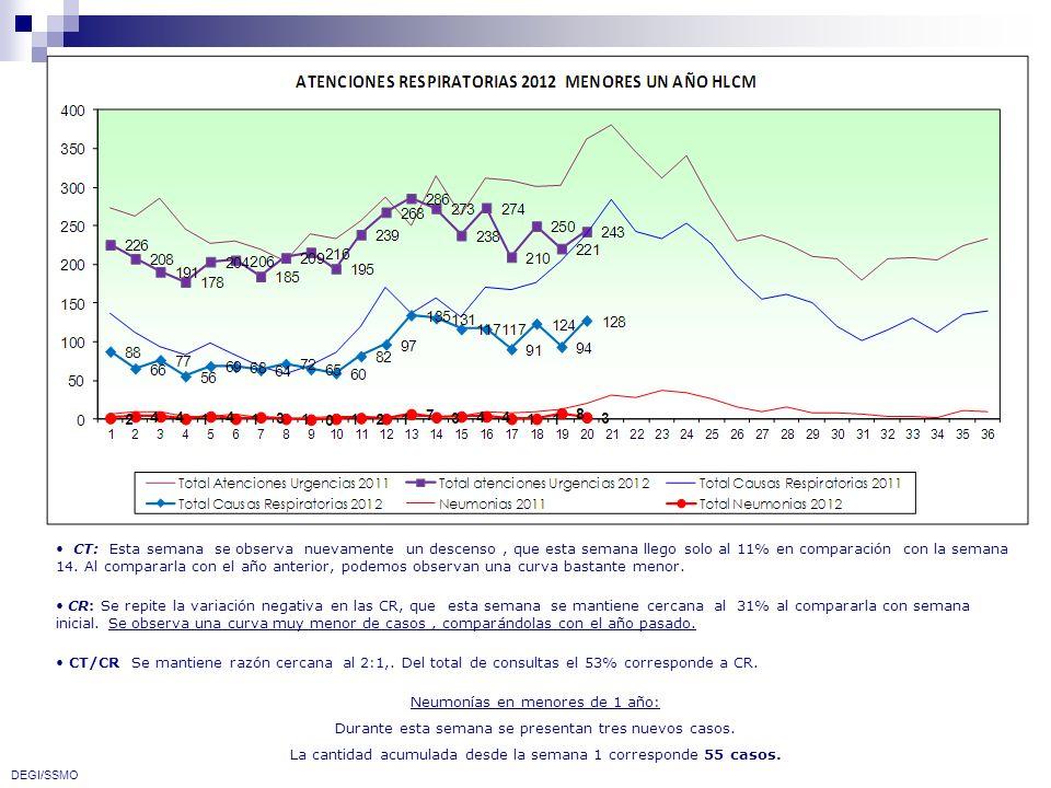 CT: Esta semana se observa nuevamente un descenso, que esta semana llego solo al 11% en comparación con la semana 14. Al compararla con el año anterio