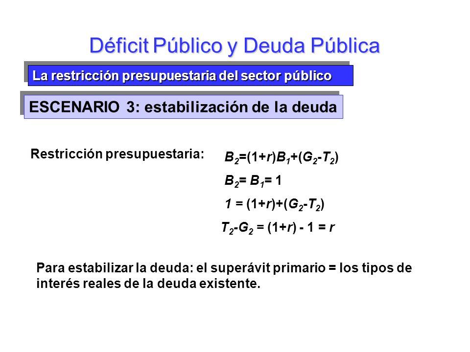 La restricción presupuestaria del sector público Déficit Público y Deuda Pública Restricción presupuestaria: B 2 =(1+r)B 1 +(G 2 -T 2 ) B 2 = B 1 = 1