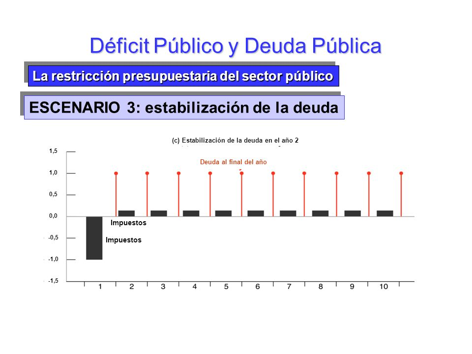 Déficit Público y Deuda Pública La restricción presupuestaria del sector público -0,5 -1,0 -1,5 1,5 1,0 0,0 0,5 (c) Estabilización de la deuda en el a