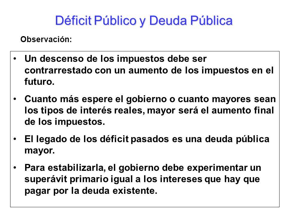 Déficit Público y Deuda Pública Un descenso de los impuestos debe ser contrarrestado con un aumento de los impuestos en el futuro. Cuanto más espere e