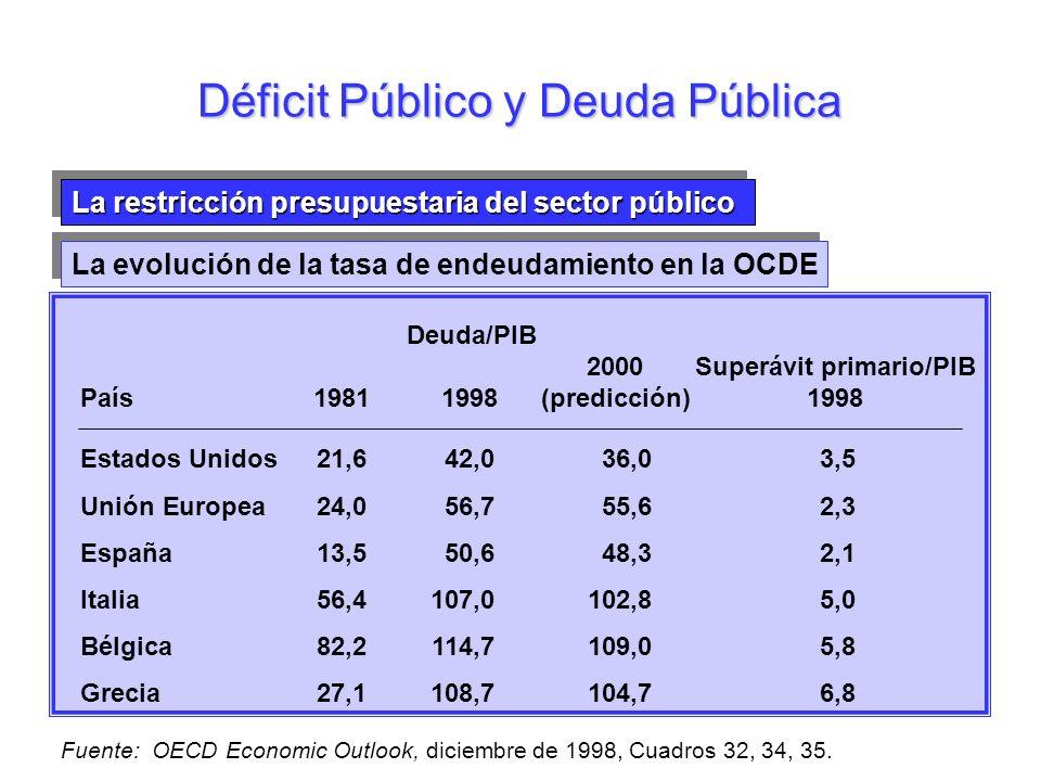 La restricción presupuestaria del sector público La evolución de la tasa de endeudamiento en la OCDE Déficit Público y Deuda Pública Estados Unidos21,
