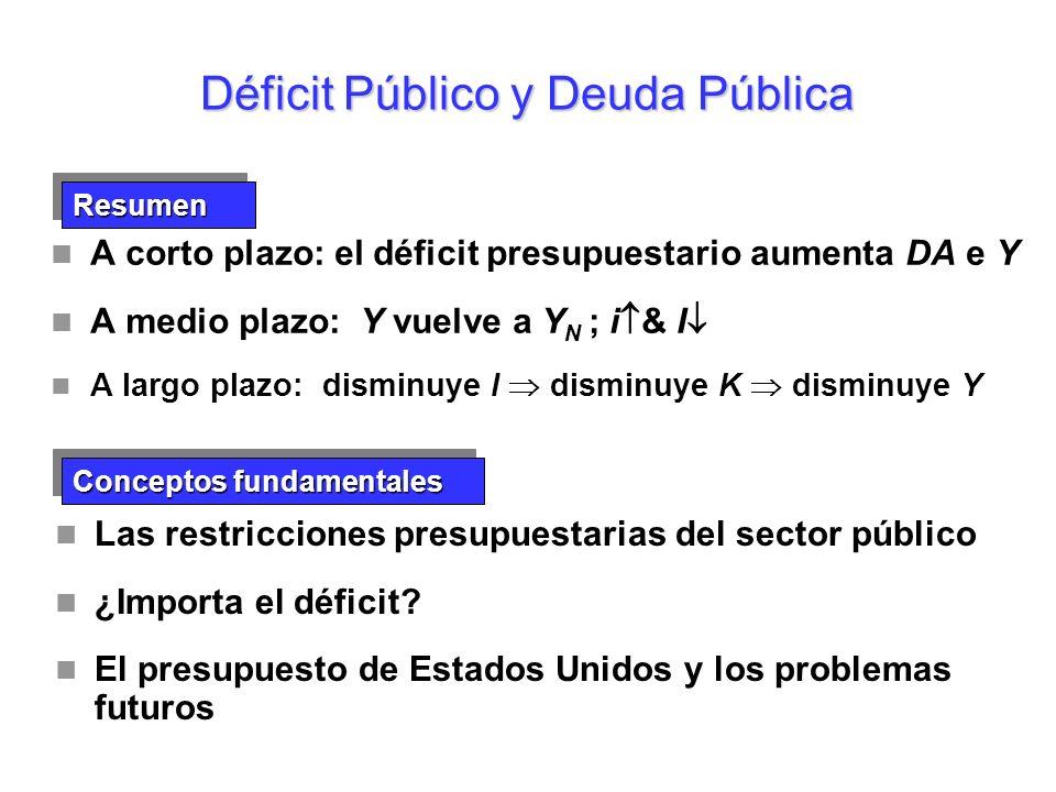 La restricción presupuestaria del sector público Déficit Público y Deuda Pública Déficit = rB t-1 + G t - T t Todas las variables en términos reales B t-1 : la deuda pública al final del año t-1 r: el tipo de interés real (constante) rB t-1 : los intereses reales pagados por la deuda pública existente G t : el gasto público en bienes y servicios en el año t T t : los impuestos menos las transferencias en el año t La definición del déficit presupuestario