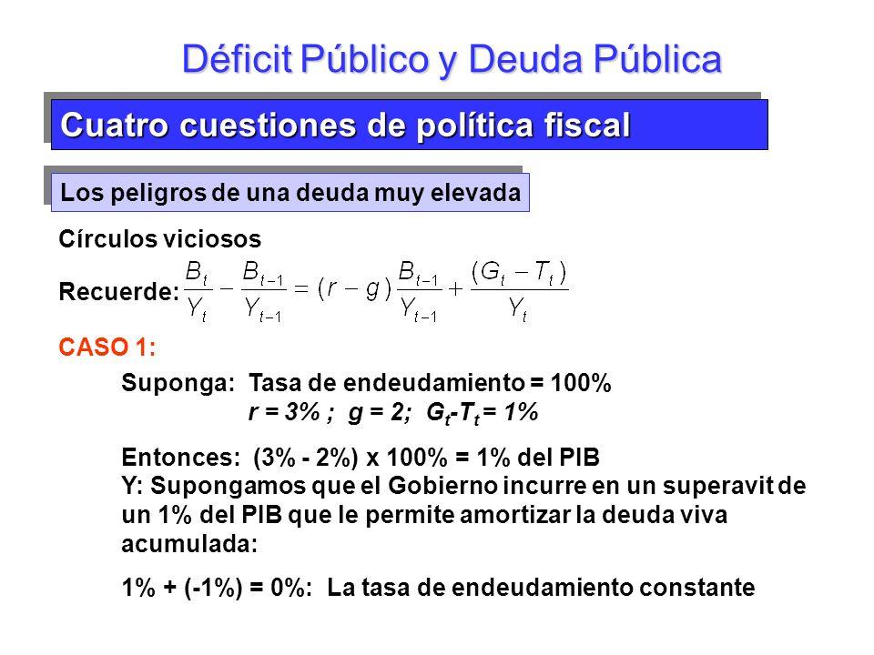 Los peligros de una deuda muy elevada Déficit Público y Deuda Pública Círculos viciosos Recuerde: CASO 1: Suponga: Tasa de endeudamiento = 100% r = 3%
