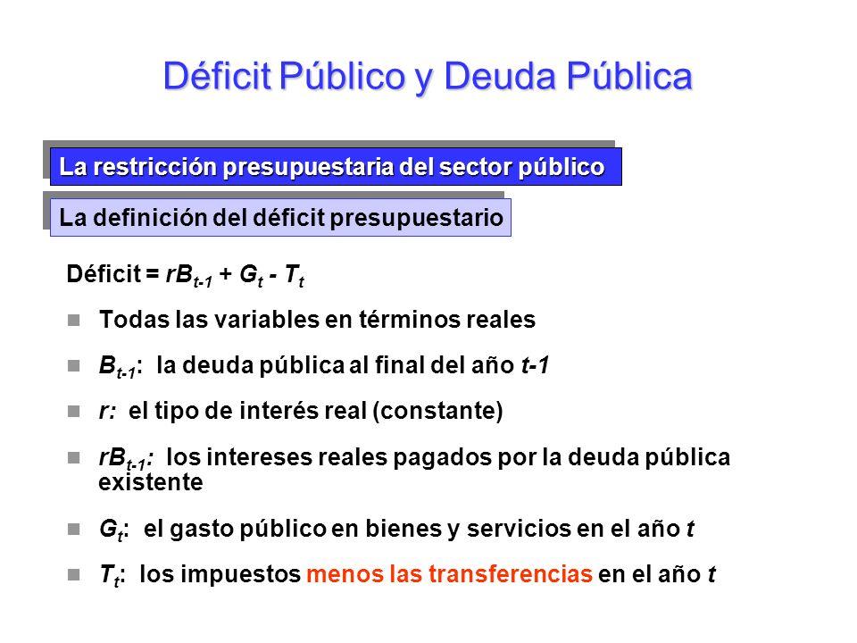 La restricción presupuestaria del sector público Déficit Público y Deuda Pública Déficit = rB t-1 + G t - T t Todas las variables en términos reales B