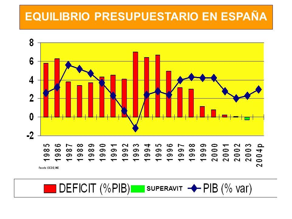 EQUILIBRIO PRESUPUESTARIO EN ESPAÑA SUPERAVIT