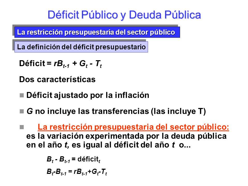 La restricción presupuestaria del sector público Déficit Público y Deuda Pública La definición del déficit presupuestario B t - B t-1 = rB t-1 + G t -T t Variación de la deuda Pagos por intereses Déficit primario O B t = (1+r)B t-1 + G t -T t Déficit primario Descomponemos el Déficit en 2 componentes:
