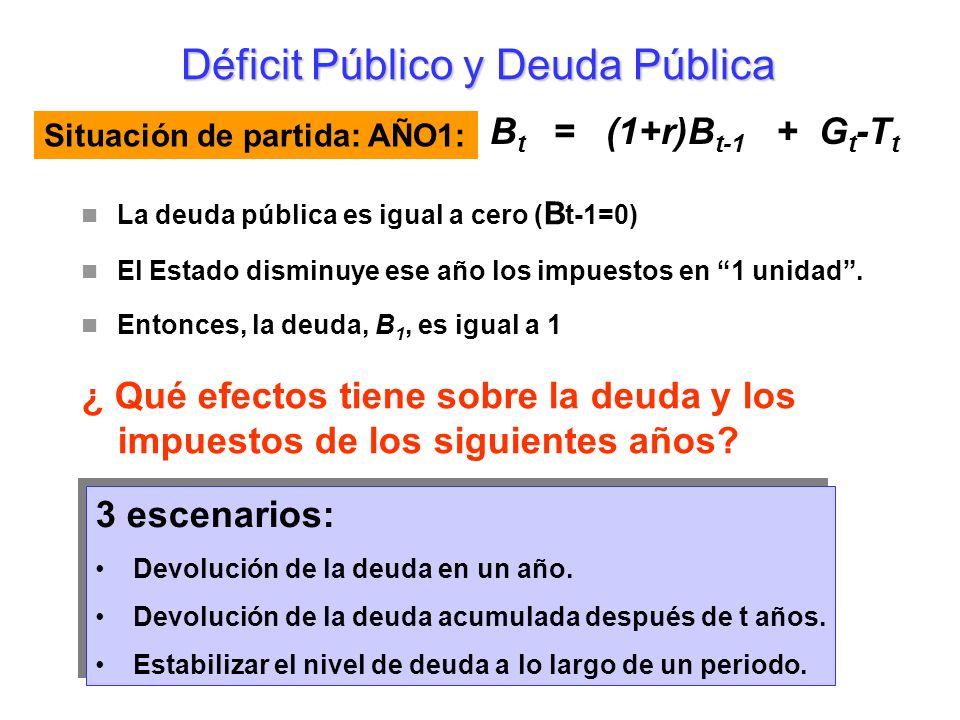 Los peligros de una deuda muy elevada Déficit Público y Deuda Pública Círculos viciosos Recuerde: CASO 1: Suponga: Tasa de endeudamiento = 100% r = 3% ; g = 2; G t -T t = 1% Entonces: (3% - 2%) x 100% = 1% del PIB Y: Supongamos que el Gobierno incurre en un superavit de un 1% del PIB que le permite amortizar la deuda viva acumulada: 1% + (-1%) = 0%: La tasa de endeudamiento constante Cuatro cuestiones de política fiscal