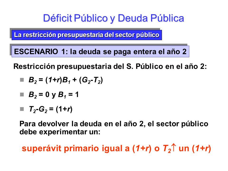 La restricción presupuestaria del sector público Déficit Público y Deuda Pública Devolución de la deuda en el año 2 Deuda al final del año (a) Devolución de la deuda en el año 2 Impuestos 1,5 1,0 0,5 0,0 -0,5 -1,0 -1,5 ESCENARIO 1: la deuda se paga entera el año 2