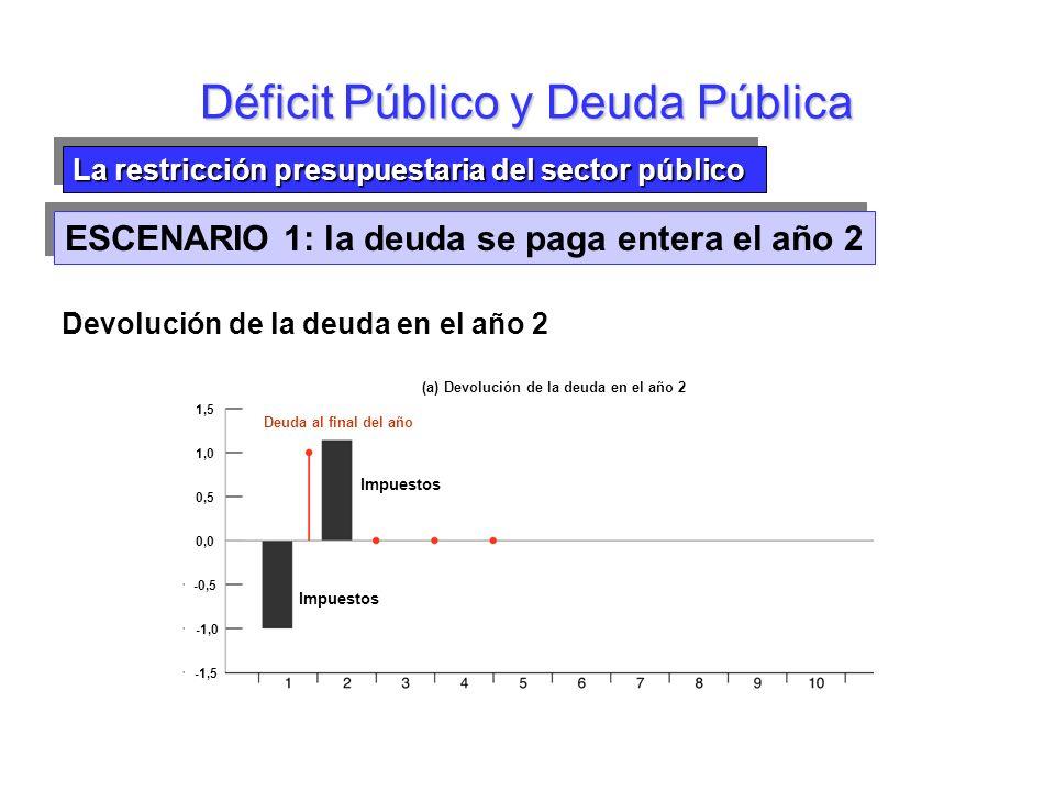 La restricción presupuestaria del sector público Déficit Público y Deuda Pública Año 2: no se Δ impuestos; el déficit primario es cero Deuda año 2 : B 2 =(1+r)B 1 +0=1+r Deuda año 3: B 3 =(1+r)B 2 +0=(1+r)(1+r)=(1+r) 2 Deuda año t : B t-1 =(1+r) t-2 Restricción pptaria.