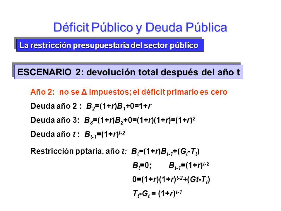 La restricción presupuestaria del sector público Impuestos actuales frente a impuestos futuros Déficit Público y Deuda Pública Devolución de la deuda en el año t =6 (b) Devolución de la deuda en el año 6 Impuestos Deuda al final del año 1,5 1,0 0,5 0,0 -0,5 -1,0 -1,5 ESCENARIO 2: devolución total después del año t