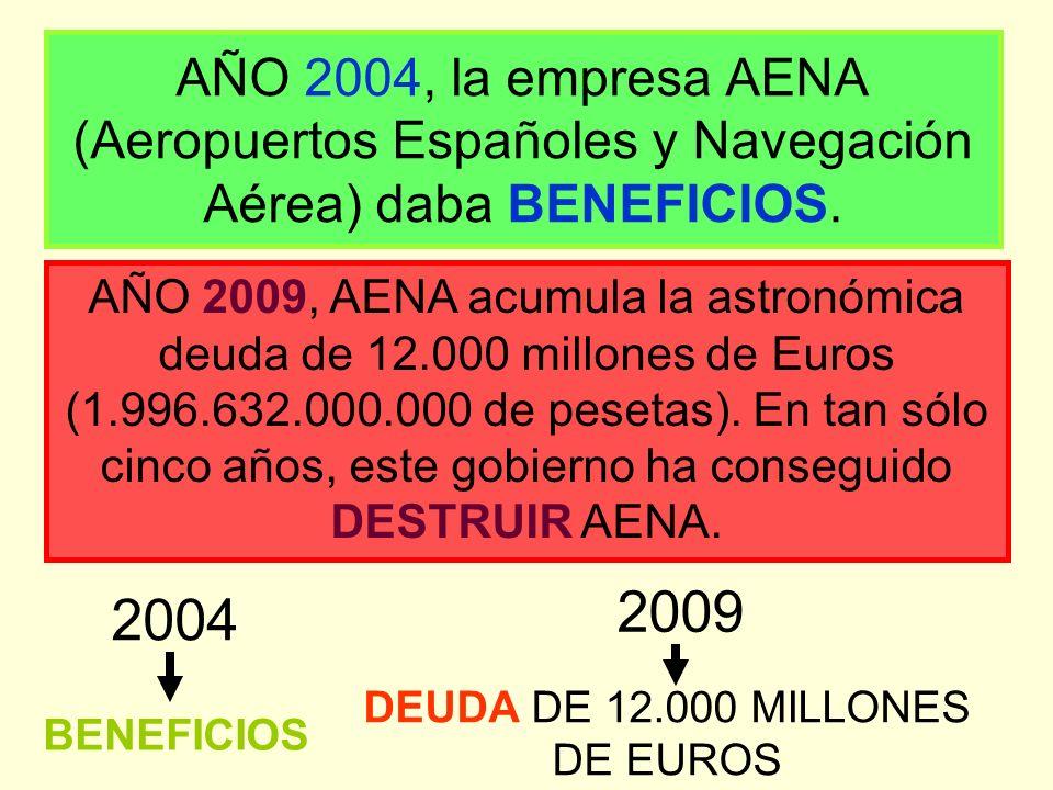AÑO 2004, la empresa AENA (Aeropuertos Españoles y Navegación Aérea) daba BENEFICIOS.