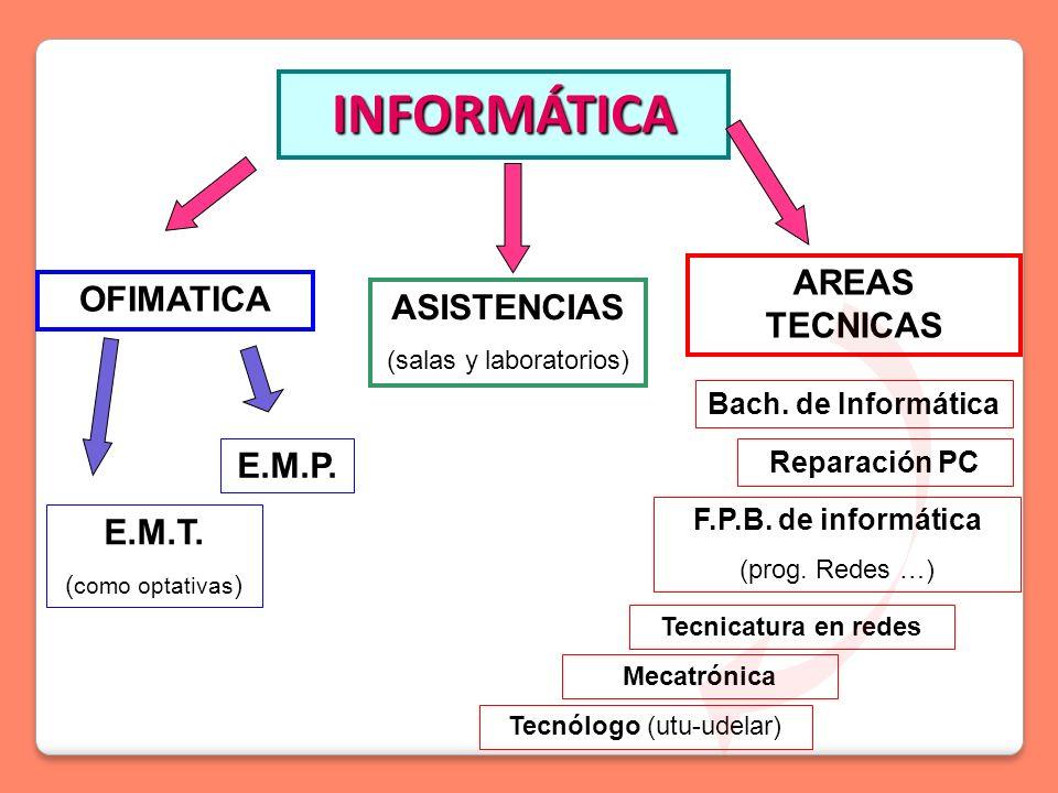 INFORMÁTICA OFIMATICA ASISTENCIAS (salas y laboratorios) AREAS TECNICAS E.M.T.