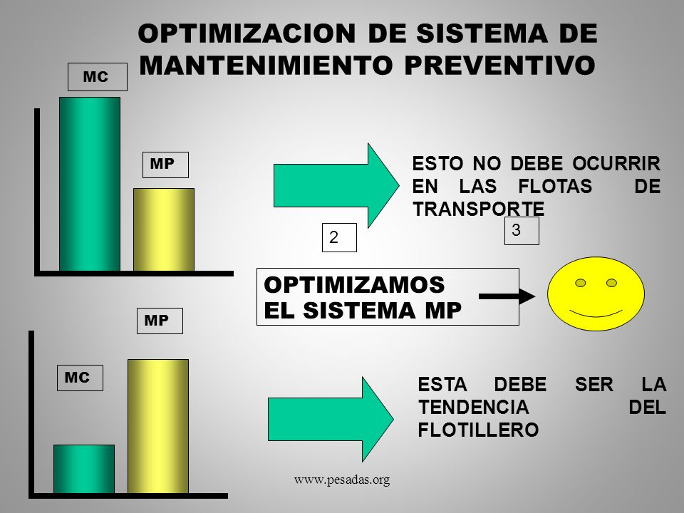 OPTIMIZACION DE SISTEMA DE MANTENIMIENTO PREVENTIVO 2 3 MC MP MC MP ESTO NO DEBE OCURRIR EN LAS FLOTAS DE TRANSPORTE OPTIMIZAMOS EL SISTEMA MP ESTA DE