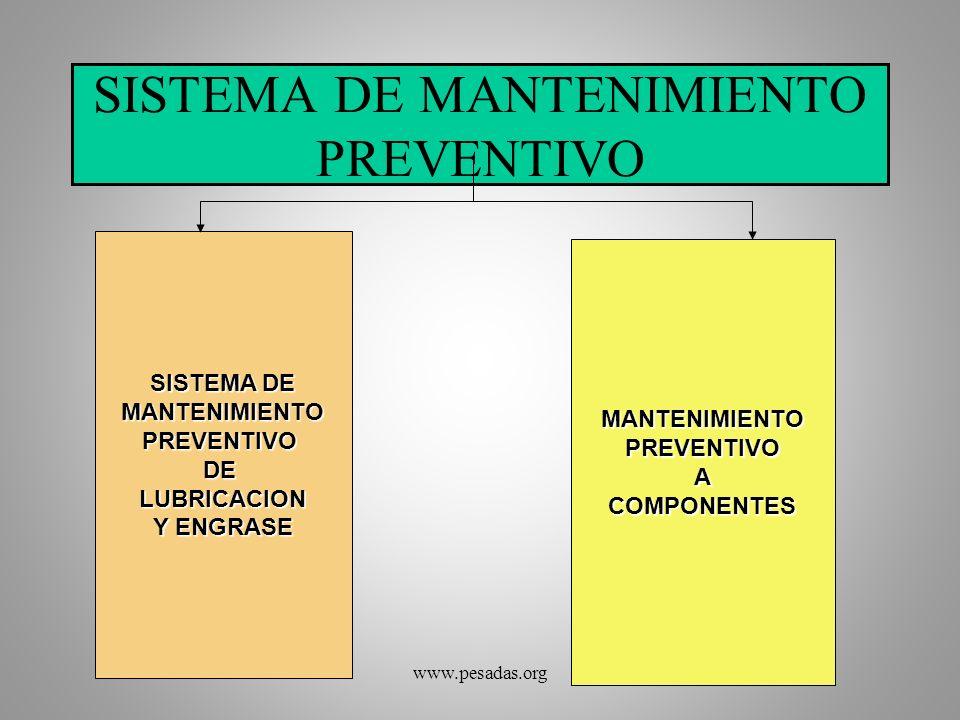 SISTEMA DE MANTENIMIENTO PREVENTIVO SISTEMA DE MANTENIMIENTOPREVENTIVODELUBRICACION Y ENGRASE MANTENIMIENTOPREVENTIVOACOMPONENTES www.pesadas.org