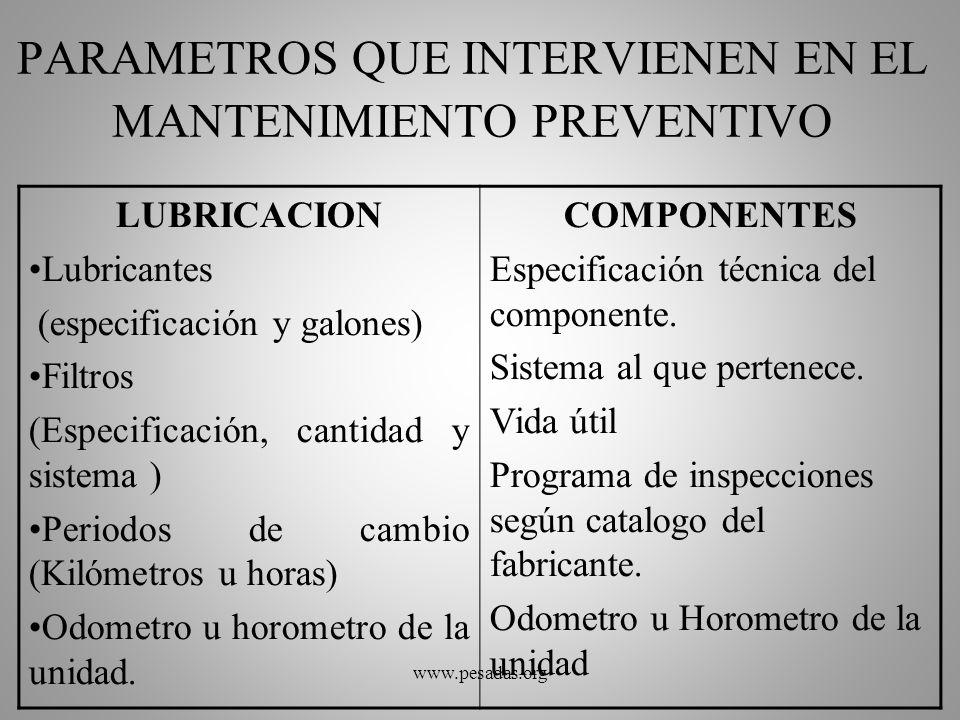 PARAMETROS QUE INTERVIENEN EN EL MANTENIMIENTO PREVENTIVO LUBRICACION Lubricantes (especificación y galones) Filtros (Especificación, cantidad y siste