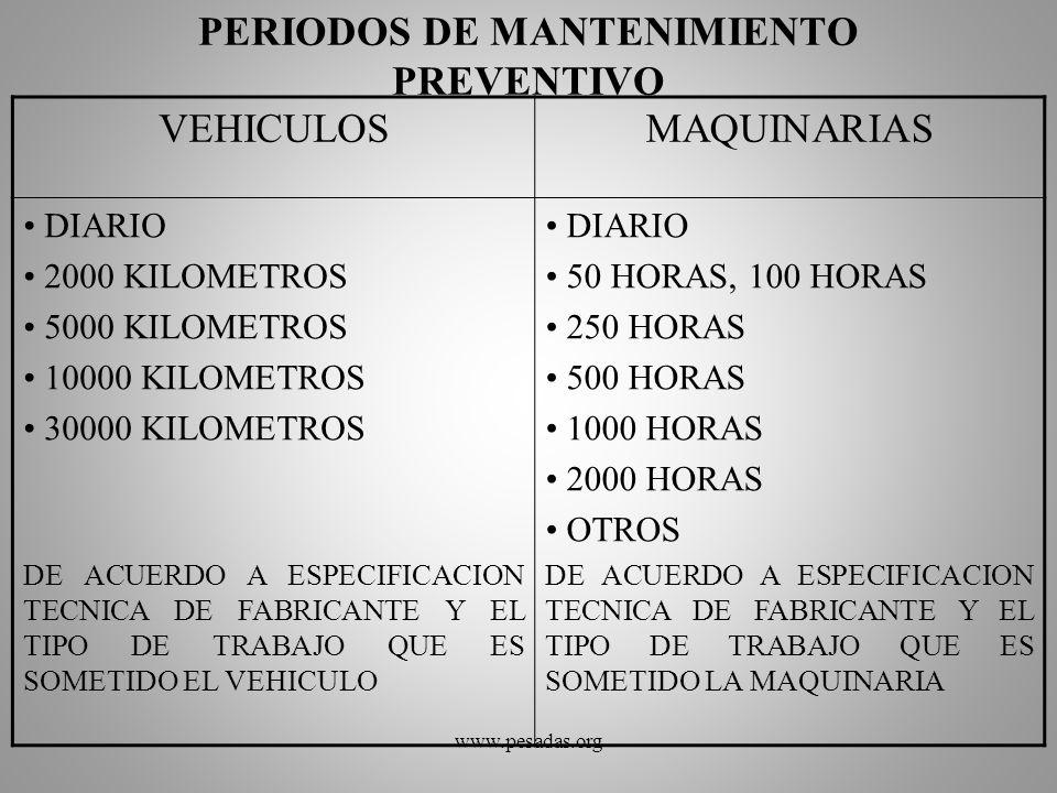 PERIODOS DE MANTENIMIENTO PREVENTIVO VEHICULOSMAQUINARIAS DIARIO 2000 KILOMETROS 5000 KILOMETROS 10000 KILOMETROS 30000 KILOMETROS DE ACUERDO A ESPECI