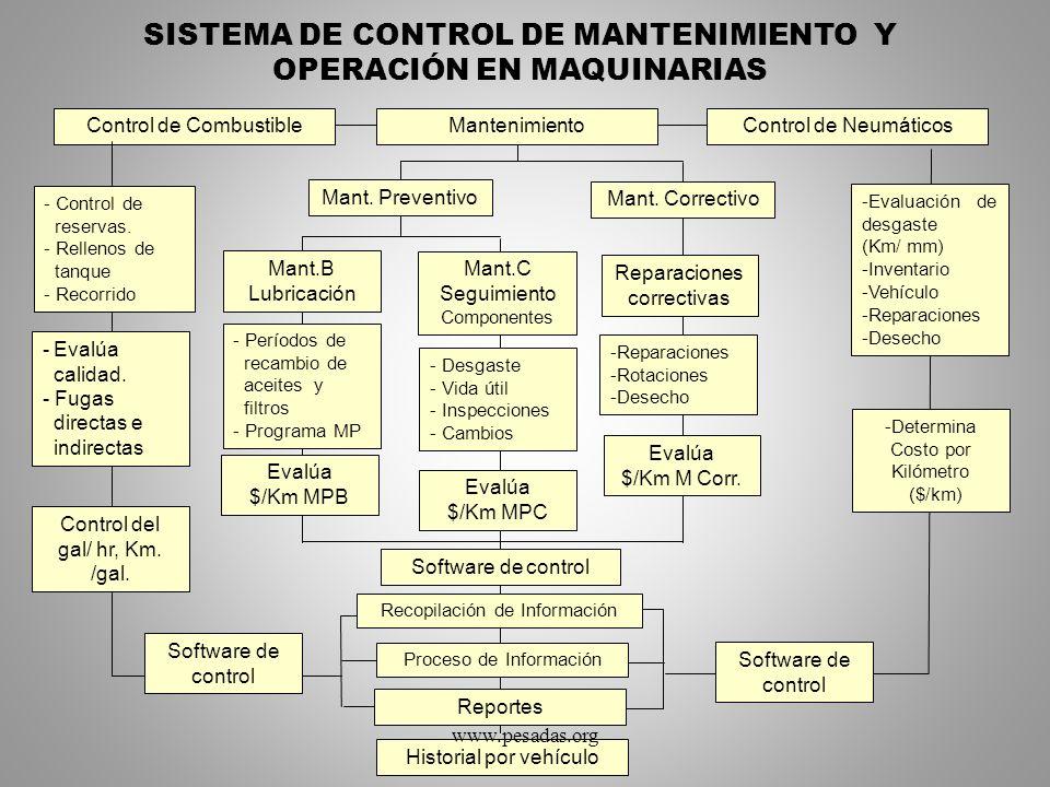 SISTEMA DE CONTROL DE MANTENIMIENTO Y OPERACIÓN EN MAQUINARIAS Control de CombustibleControl de NeumáticosMantenimiento Mant. Preventivo Mant. Correct