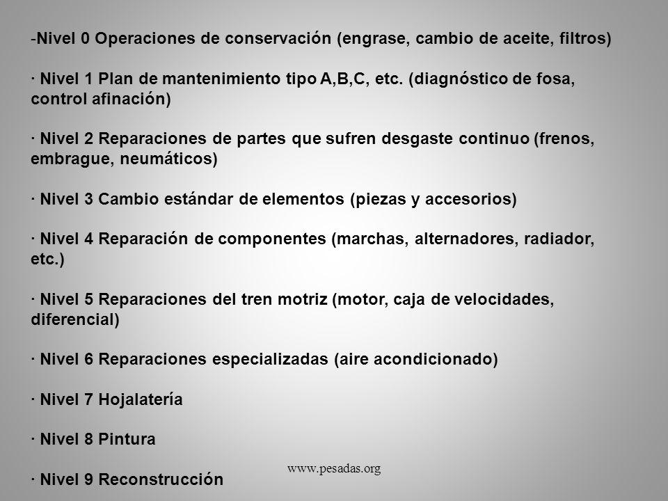 -Nivel 0 Operaciones de conservación (engrase, cambio de aceite, filtros) · Nivel 1 Plan de mantenimiento tipo A,B,C, etc. (diagnóstico de fosa, contr