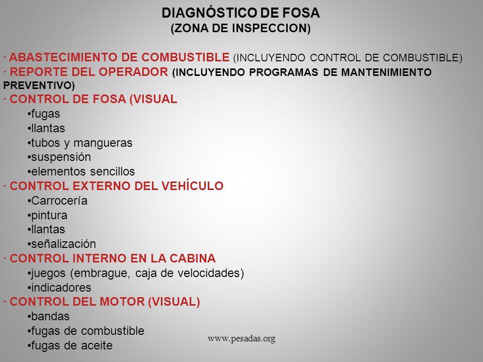 DIAGNÓSTICO DE FOSA (ZONA DE INSPECCION) · ABASTECIMIENTO DE COMBUSTIBLE (INCLUYENDO CONTROL DE COMBUSTIBLE) · REPORTE DEL OPERADOR (INCLUYENDO PROGRA