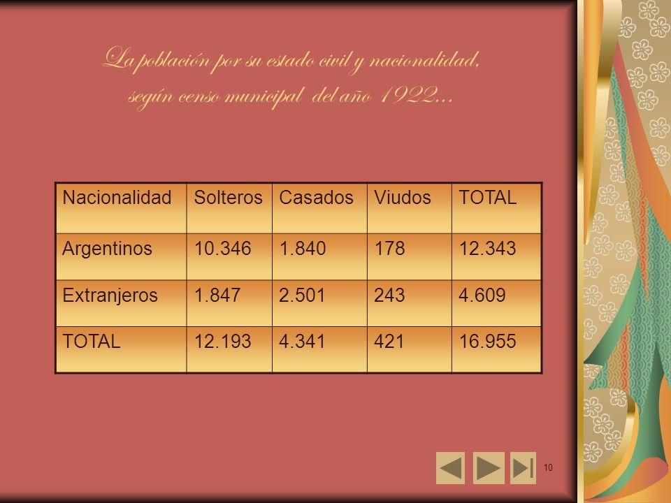 10 La población por su estado civil y nacionalidad, según censo municipal del año 1922...